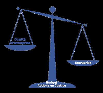 Comité Entreprise Budget Actions en Justice